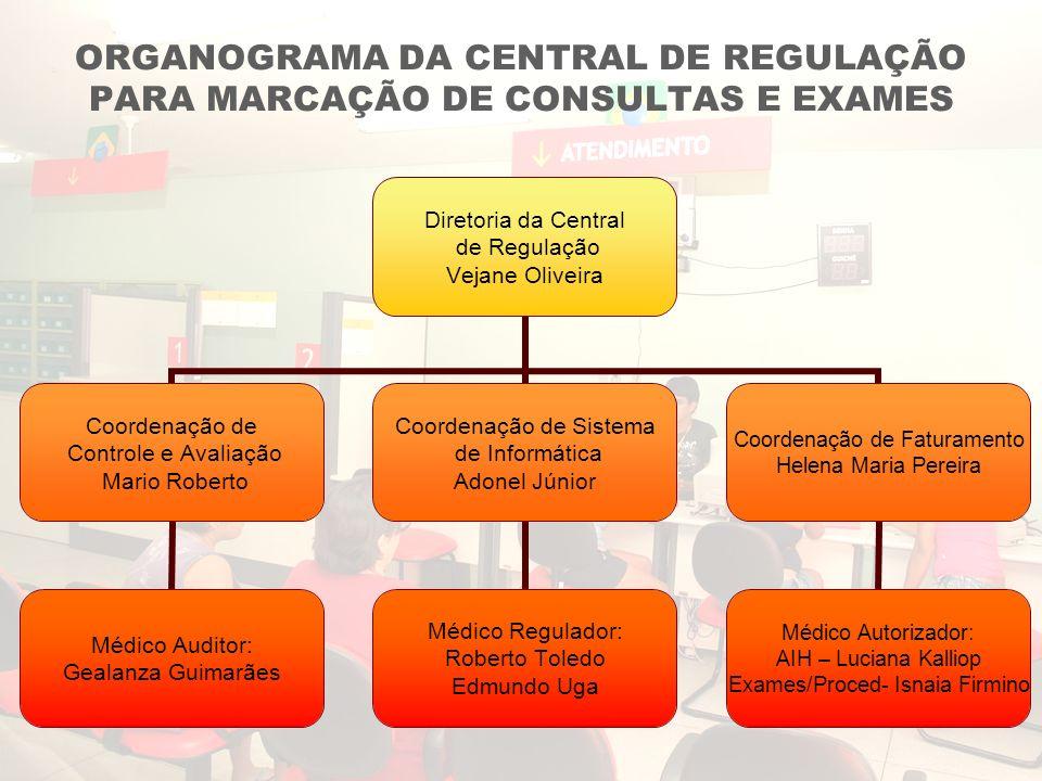 ORGANOGRAMA DA CENTRAL DE REGULAÇÃO PARA MARCAÇÃO DE CONSULTAS E EXAMES