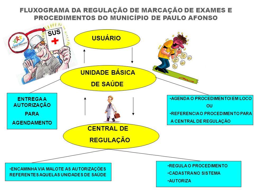 FLUXOGRAMA DA REGULAÇÃO DE MARCAÇÃO DE EXAMES E PROCEDIMENTOS DO MUNICÍPIO DE PAULO AFONSO