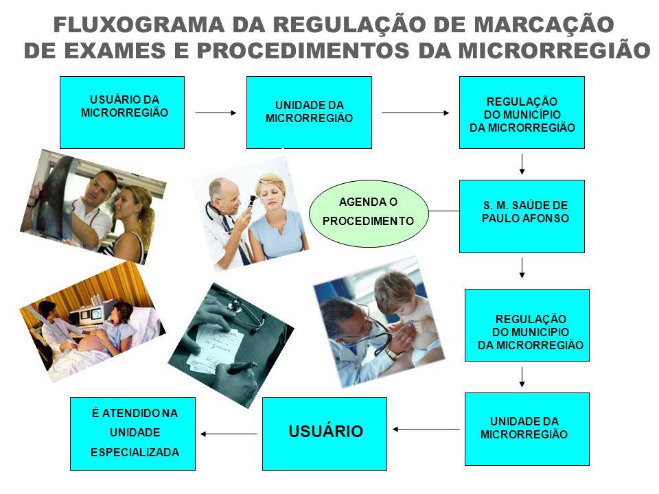 FLUXOGRAMA DA REGULAÇÃO DE MARCAÇÃO