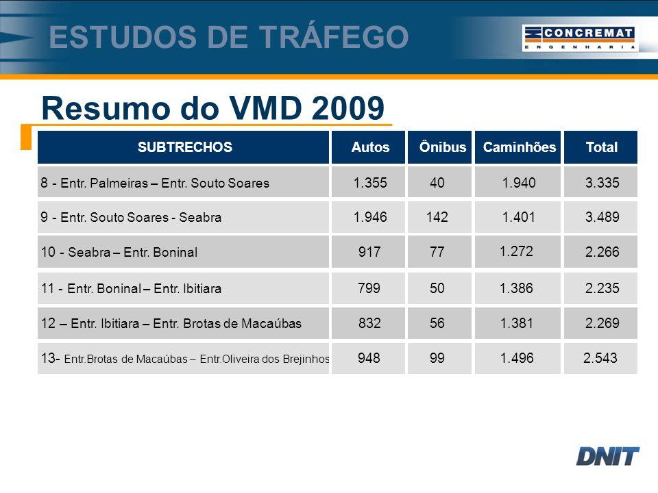 Resumo do VMD 2009 Estudos de tráfego