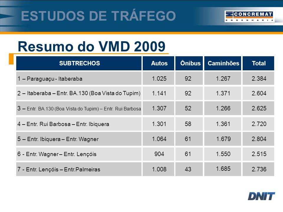 Resumo do VMD 2009 Estudos de tráfego 6 - Entr. Wagner – Entr. Lençóis