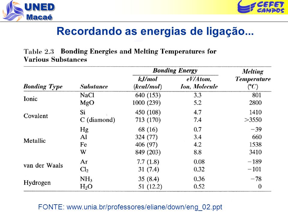 Recordando as energias de ligação...