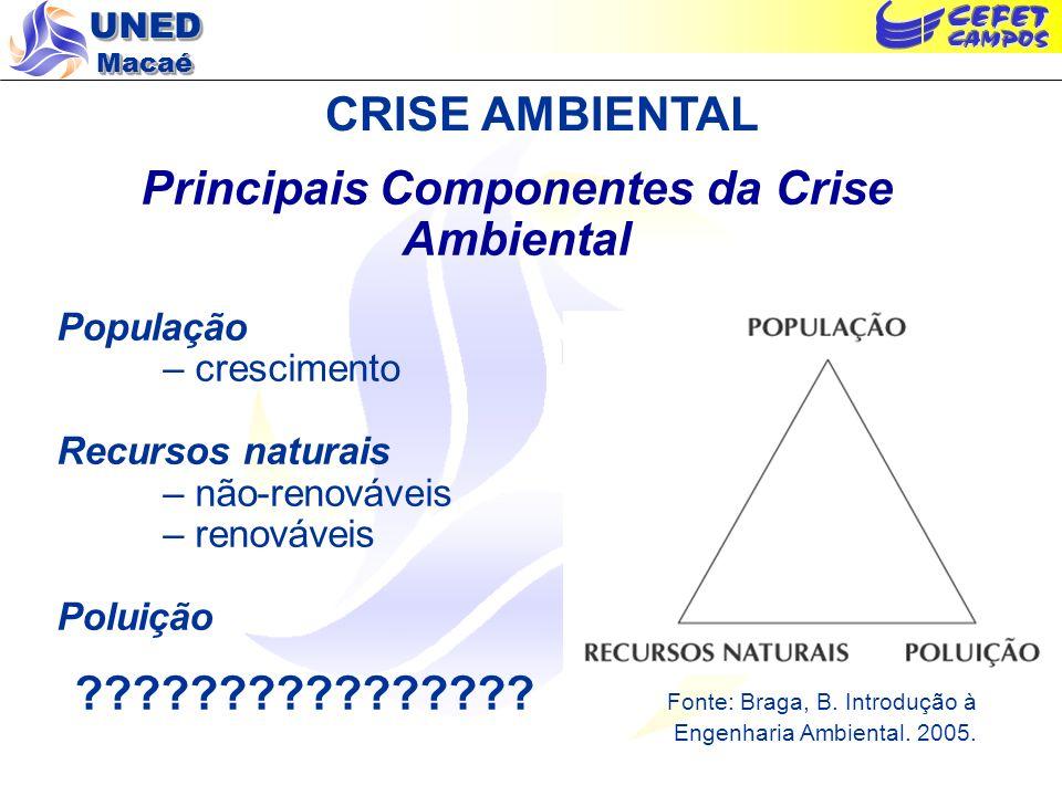 Principais Componentes da Crise Ambiental