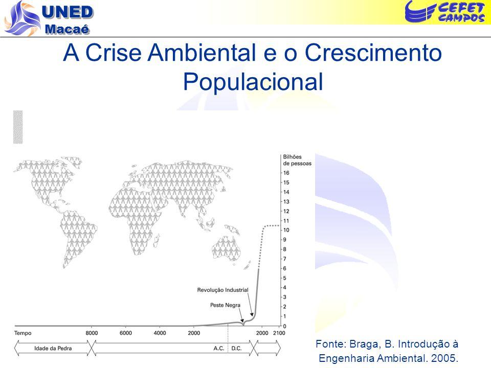 A Crise Ambiental e o Crescimento Populacional