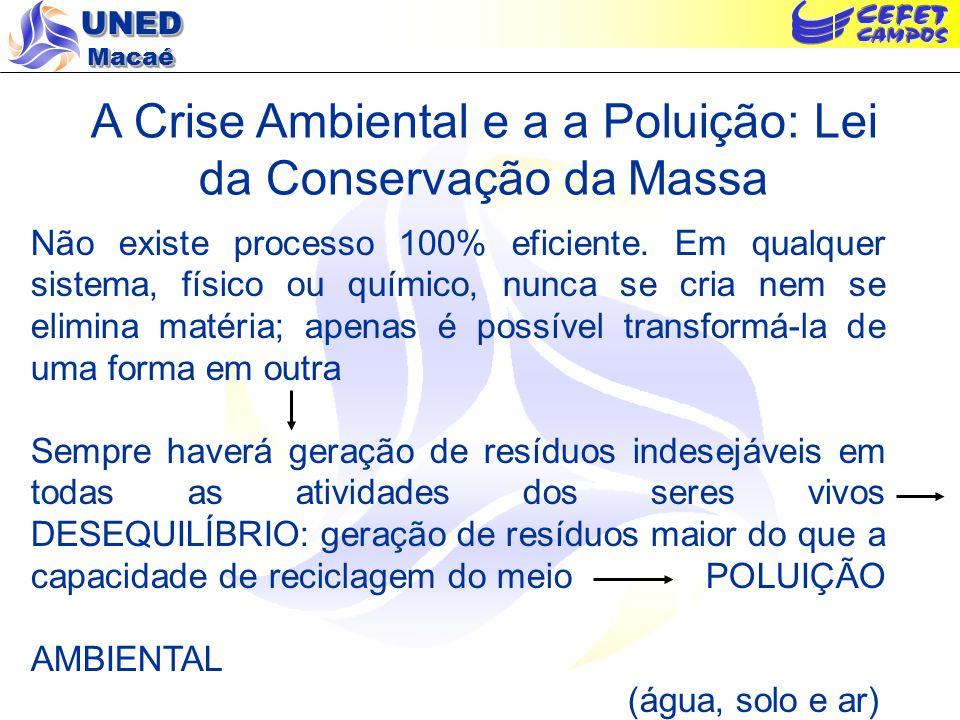 A Crise Ambiental e a a Poluição: Lei da Conservação da Massa