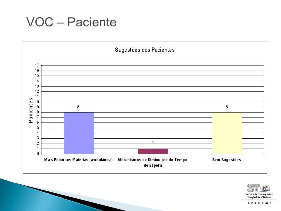 VOC – Paciente