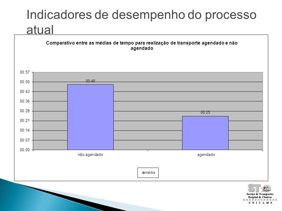 Indicadores de desempenho do processo atual