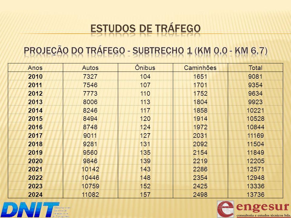 Projeção do Tráfego - subtrecho 1 (km 0,0 - km 6,7)