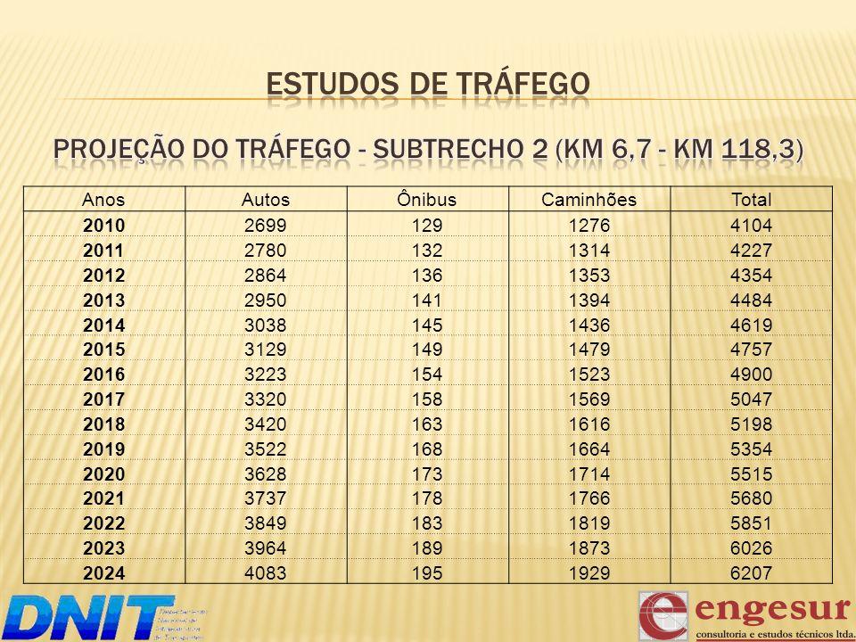 Projeção do Tráfego - subtrecho 2 (km 6,7 - km 118,3)