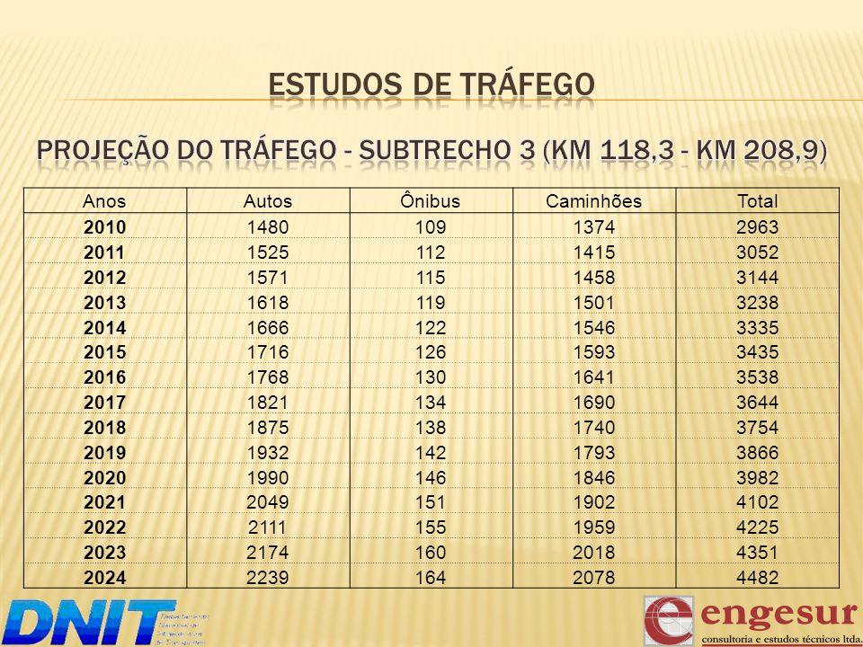 Projeção do Tráfego - subtrecho 3 (km 118,3 - km 208,9)