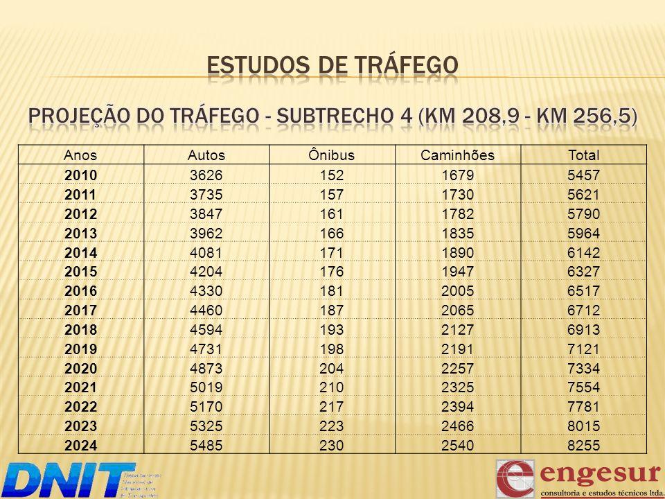 Projeção do Tráfego - subtrecho 4 (km 208,9 - km 256,5)