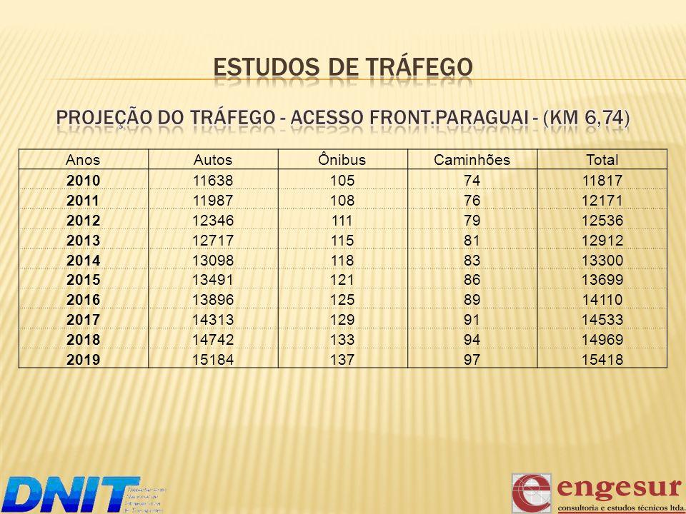 Projeção do Tráfego - ACESSO FRONT.PARAGUAI - (km 6,74)