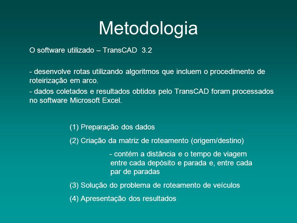 Metodologia O software utilizado – TransCAD 3.2