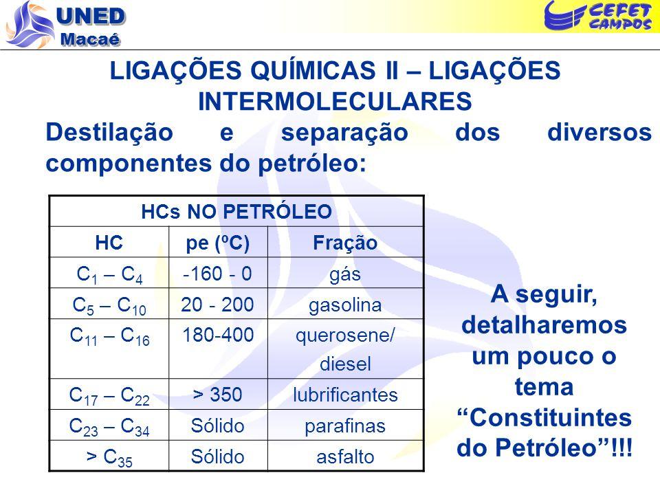 LIGAÇÕES QUÍMICAS II – LIGAÇÕES INTERMOLECULARES