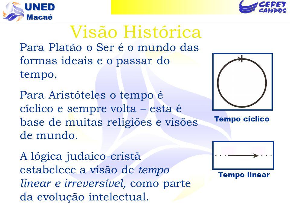 Visão Histórica Para Platão o Ser é o mundo das formas ideais e o passar do tempo.
