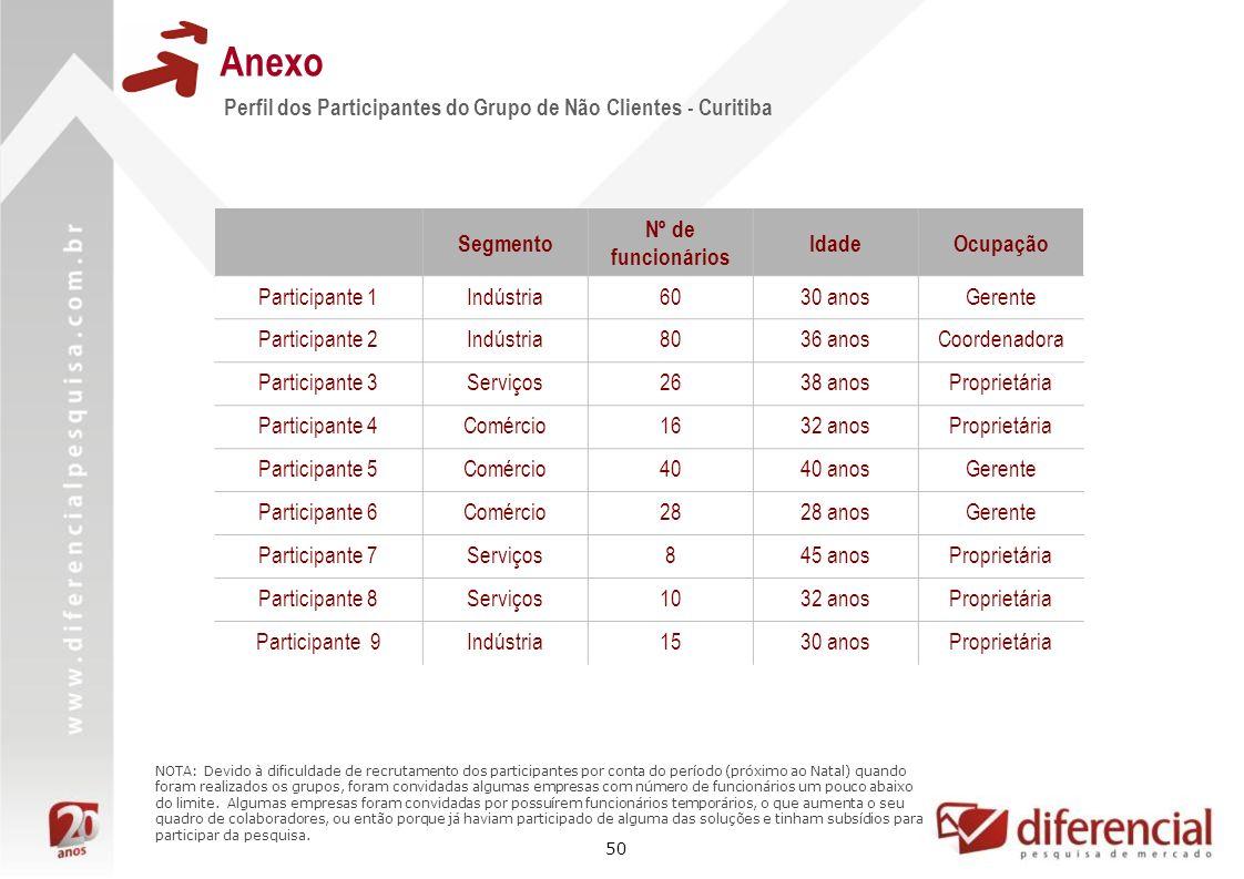 Anexo Perfil dos Participantes do Grupo de Não Clientes - Curitiba