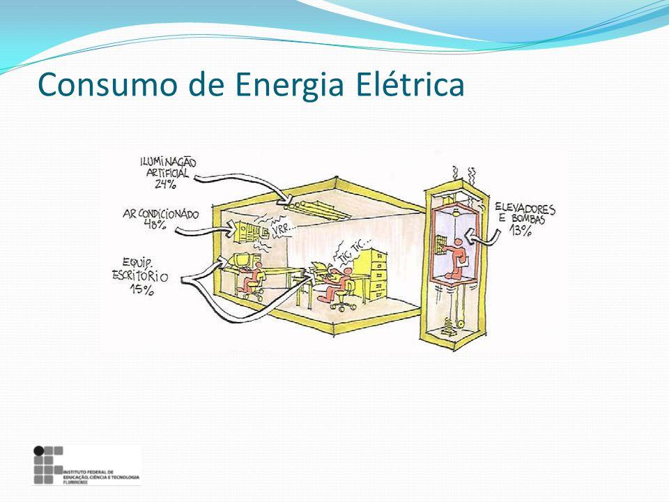 Consumo de Energia Elétrica