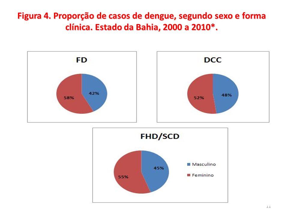 Figura 4. Proporção de casos de dengue, segundo sexo e forma clínica