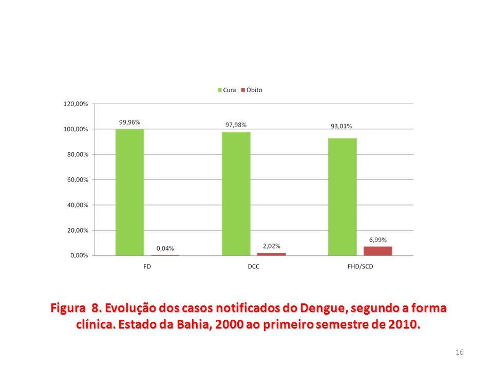 Figura 8. Evolução dos casos notificados do Dengue, segundo a forma clínica.