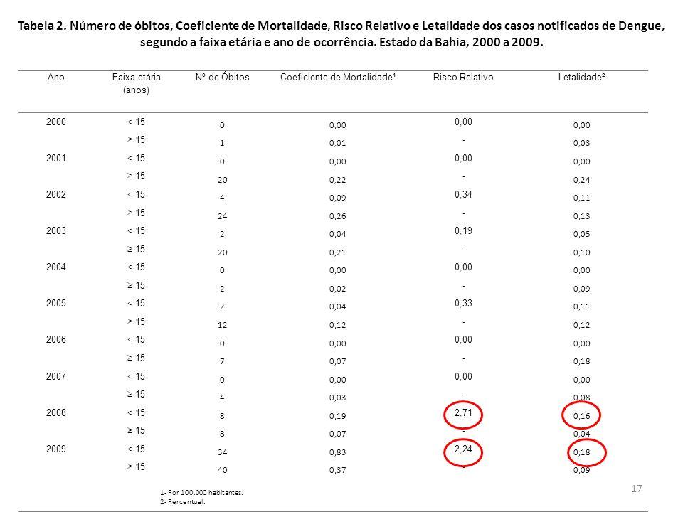 Coeficiente de Mortalidade¹