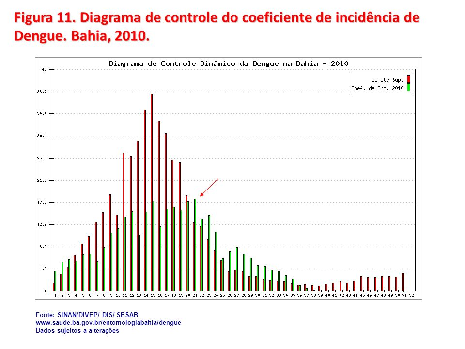 Figura 11. Diagrama de controle do coeficiente de incidência de Dengue