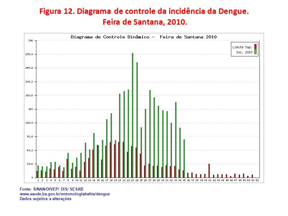Figura 12. Diagrama de controle da incidência da Dengue