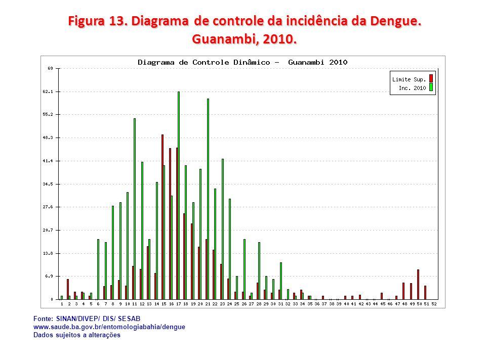 Figura 13. Diagrama de controle da incidência da Dengue. Guanambi, 2010.