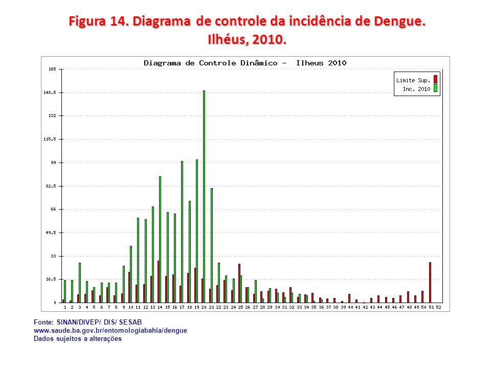 Figura 14. Diagrama de controle da incidência de Dengue. Ilhéus, 2010.
