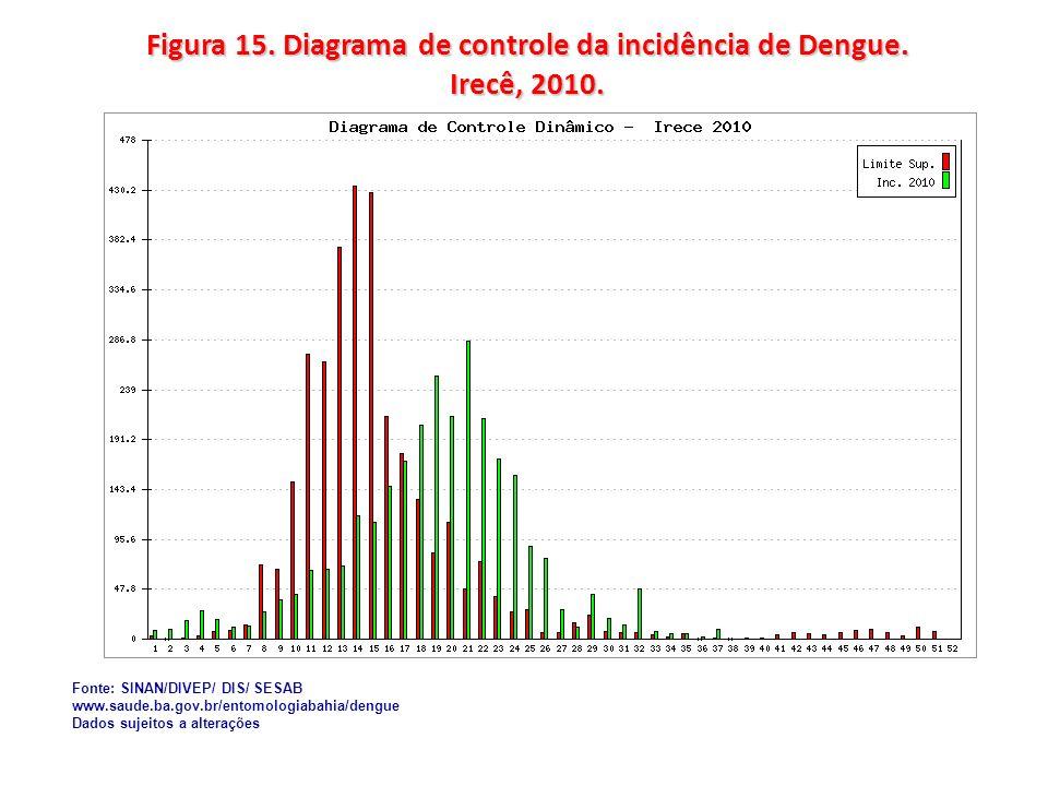 Figura 15. Diagrama de controle da incidência de Dengue. Irecê, 2010.