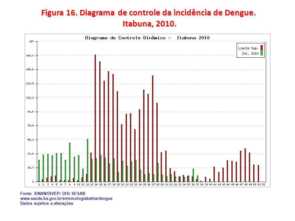 Figura 16. Diagrama de controle da incidência de Dengue. Itabuna, 2010.