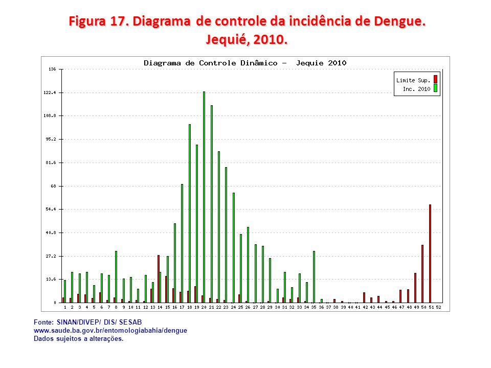 Figura 17. Diagrama de controle da incidência de Dengue. Jequié, 2010.