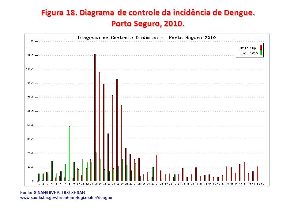 Figura 18. Diagrama de controle da incidência de Dengue