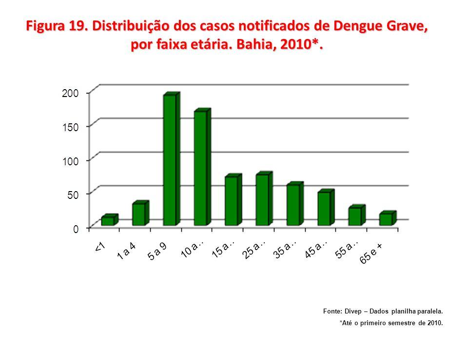 Figura 19. Distribuição dos casos notificados de Dengue Grave, por faixa etária. Bahia, 2010*.