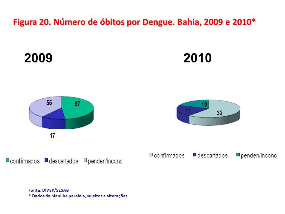 Figura 20. Número de óbitos por Dengue. Bahia, 2009 e 2010*