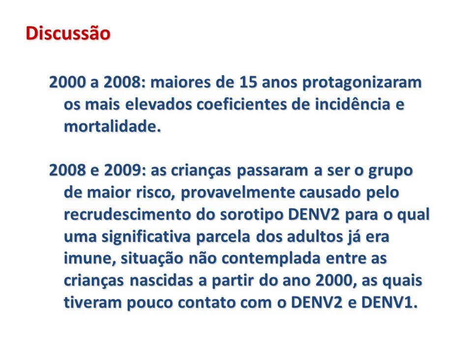Discussão 2000 a 2008: maiores de 15 anos protagonizaram os mais elevados coeficientes de incidência e mortalidade.