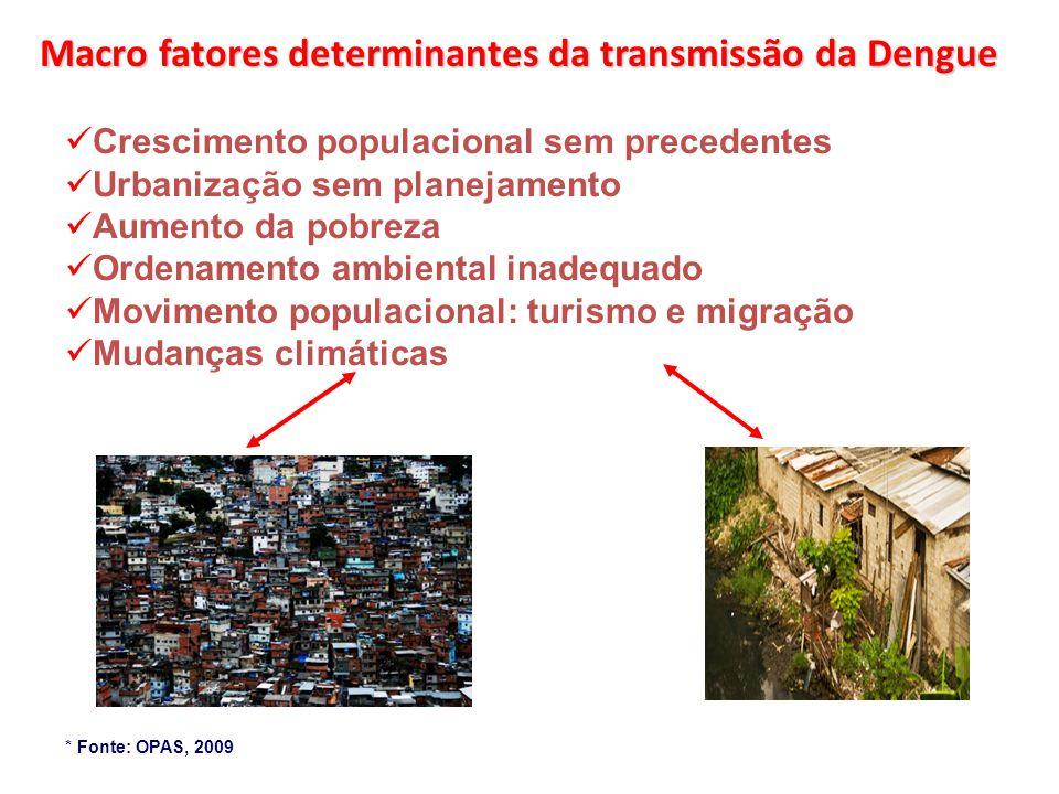 Macro fatores determinantes da transmissão da Dengue