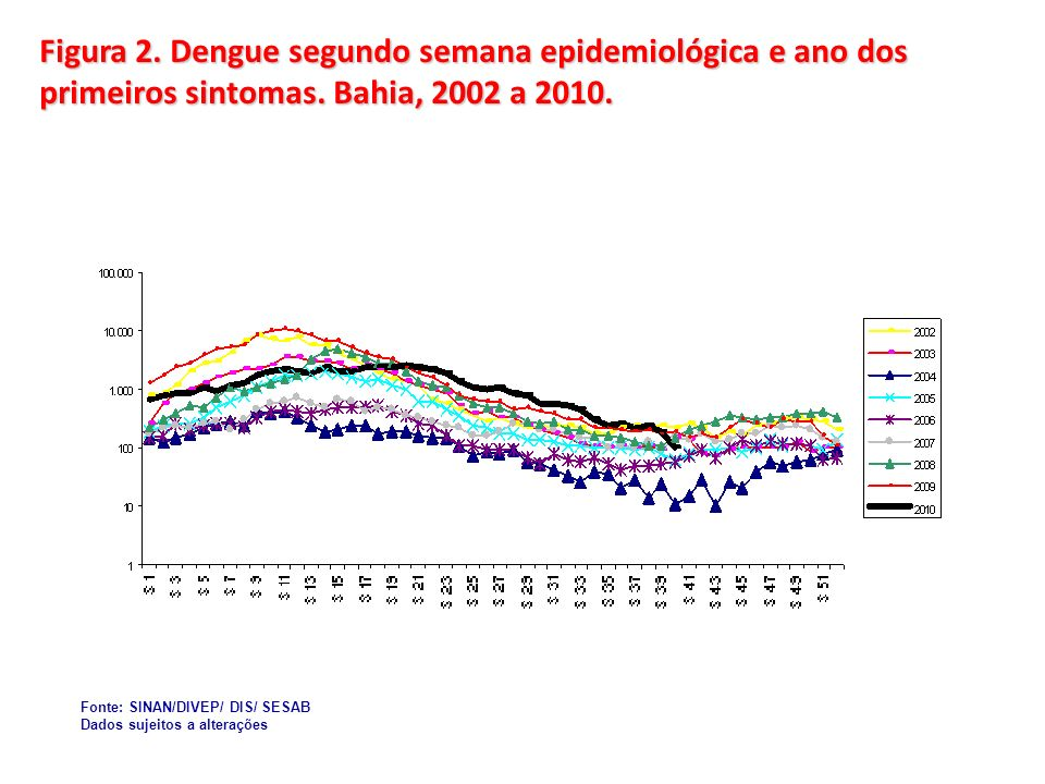 Figura 2. Dengue segundo semana epidemiológica e ano dos primeiros sintomas. Bahia, 2002 a 2010.