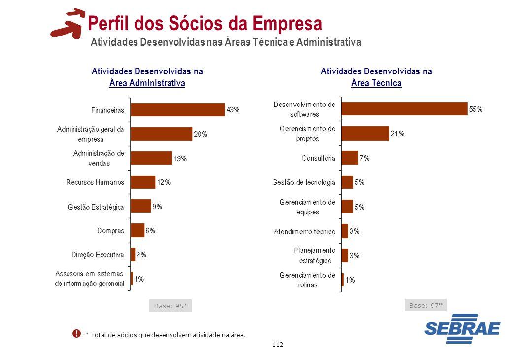 Perfil dos Sócios da Empresa