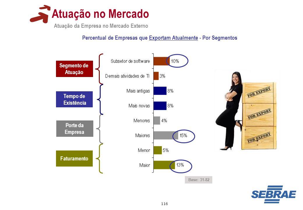 Percentual de Empresas que Exportam Atualmente - Por Segmentos