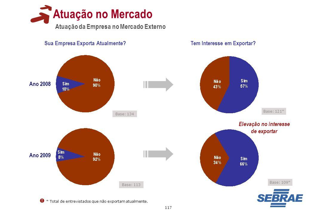 Atuação no Mercado Atuação da Empresa no Mercado Externo