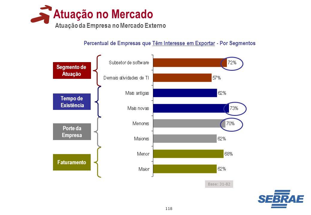 Percentual de Empresas que Têm Interesse em Exportar - Por Segmentos