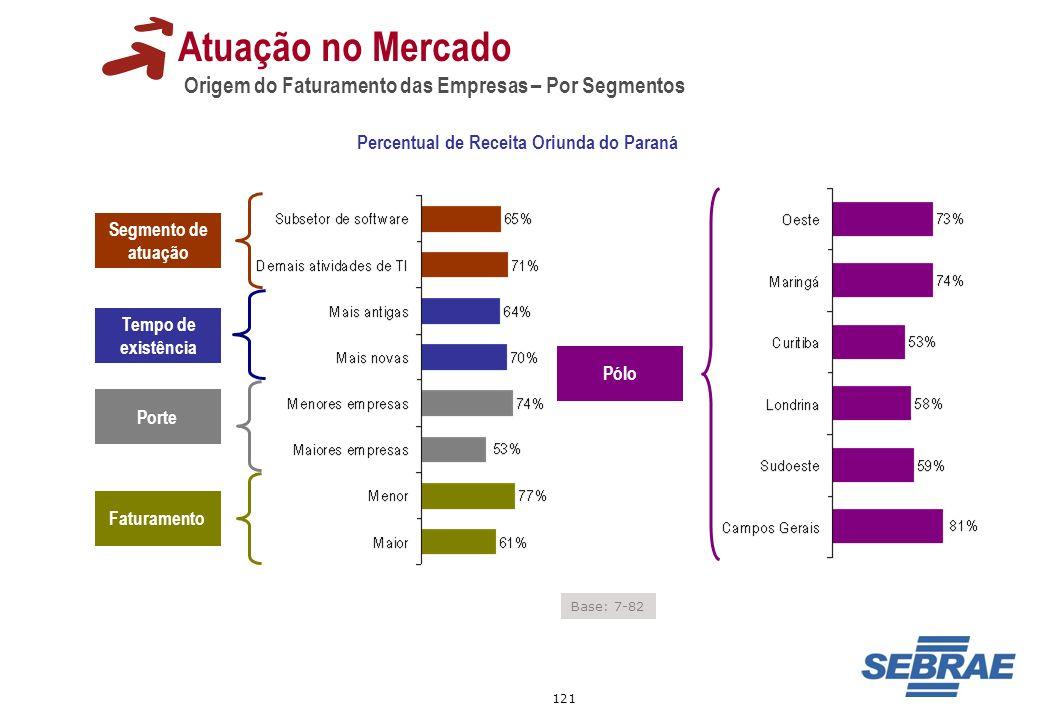 Percentual de Receita Oriunda do Paraná