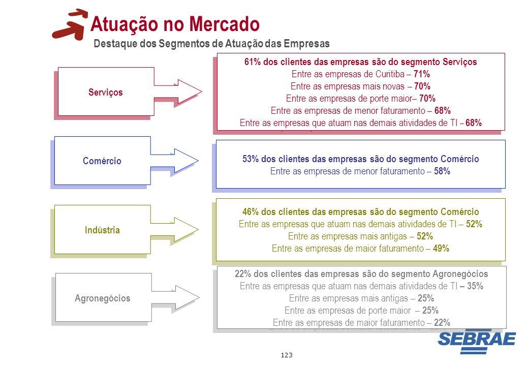 Atuação no Mercado Destaque dos Segmentos de Atuação das Empresas