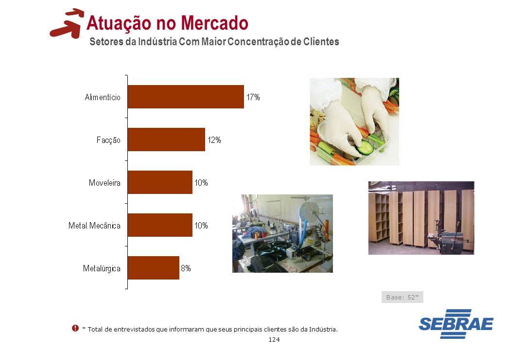 Atuação no Mercado Setores da Indústria Com Maior Concentração de Clientes. Base: 52*