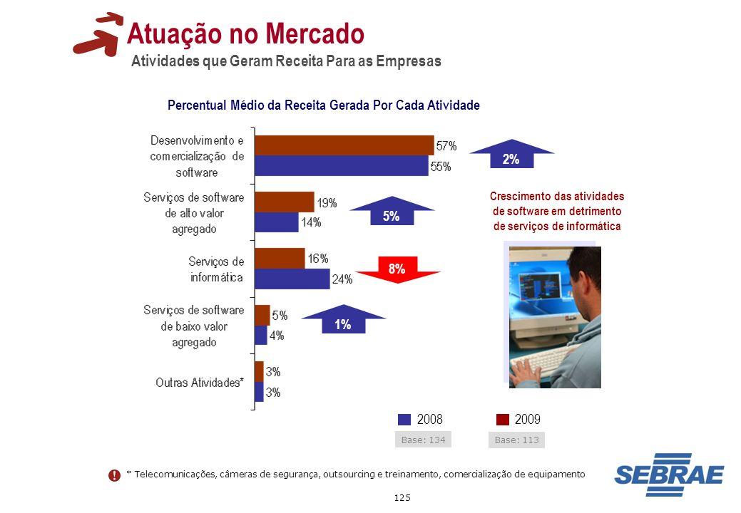 Percentual Médio da Receita Gerada Por Cada Atividade