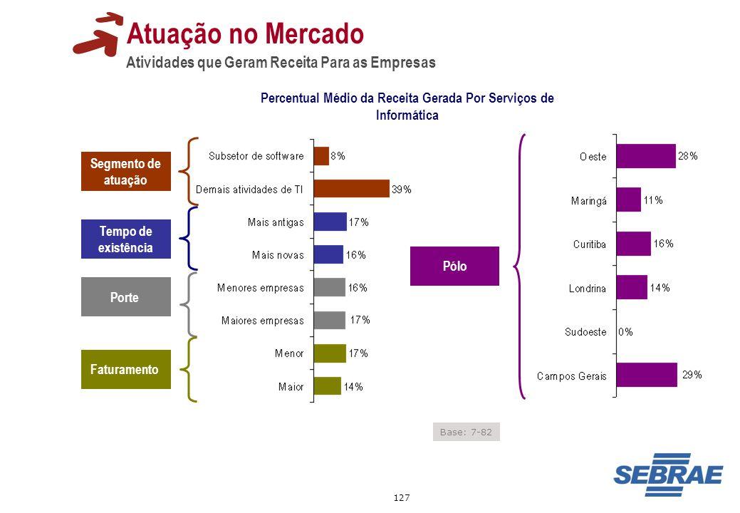 Percentual Médio da Receita Gerada Por Serviços de Informática
