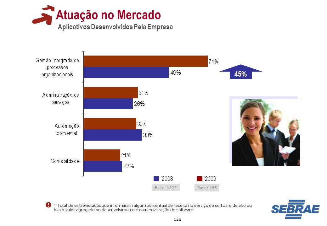 Atuação no Mercado 45% Aplicativos Desenvolvidos Pela Empresa 2009