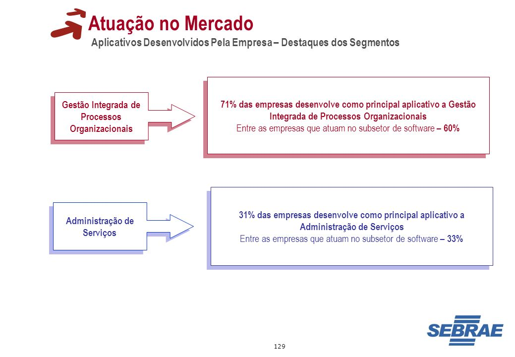Atuação no MercadoAplicativos Desenvolvidos Pela Empresa – Destaques dos Segmentos.