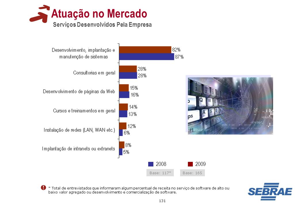 Atuação no Mercado Serviços Desenvolvidos Pela Empresa 2009 2008