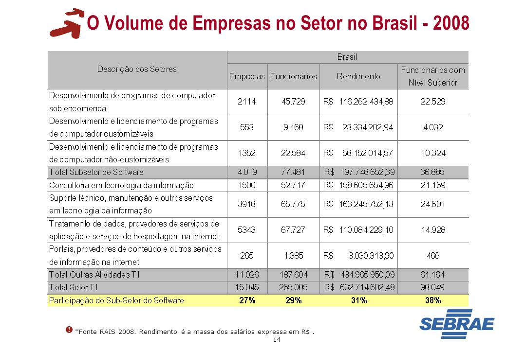 O Volume de Empresas no Setor no Brasil - 2008